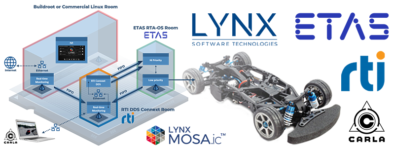 LYNX MOSA.ic Automotive Demo w ETAS and RTI