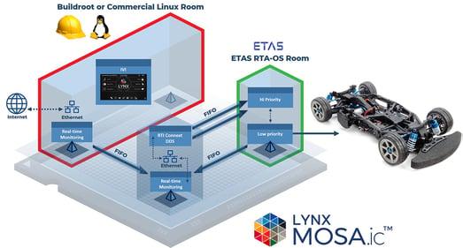 LYNX MOSA.ic™ Automotive Demo