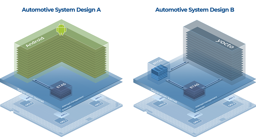 Automotive Systems A B