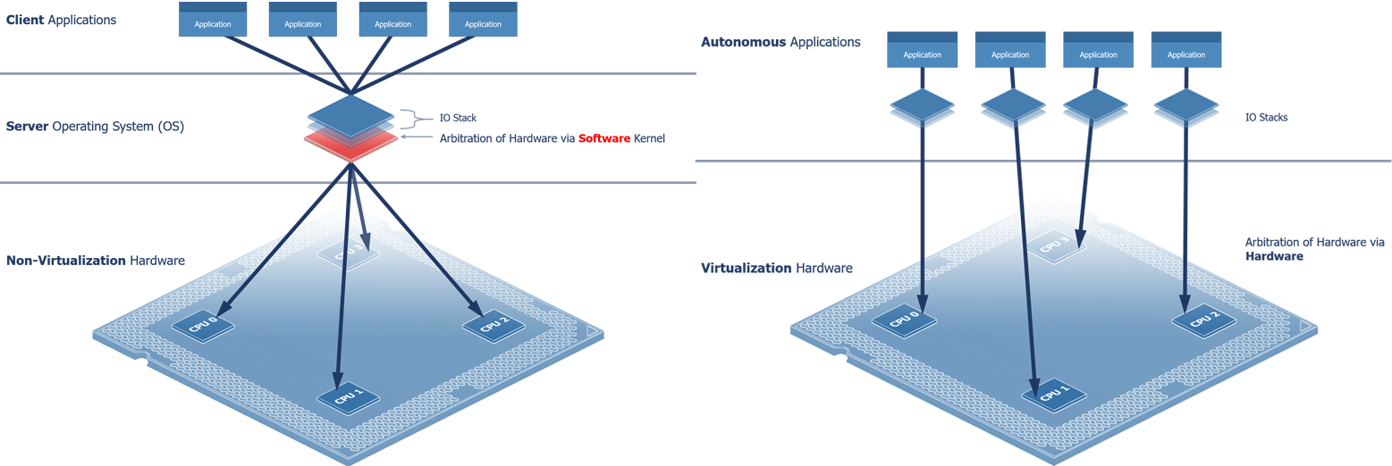 Central v Distributed Architecture