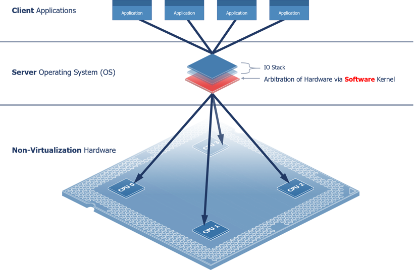 Centralized Architecture (Operating System Model)