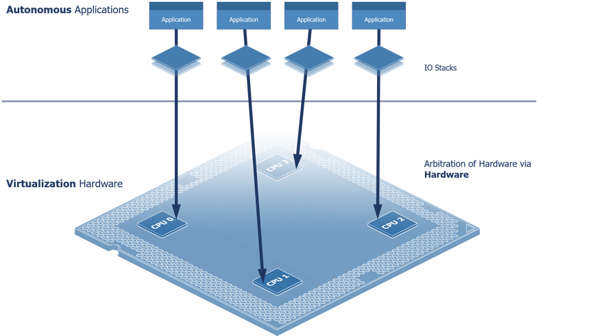 Distributed Architecture (Enabled by Hardware Virtualization)