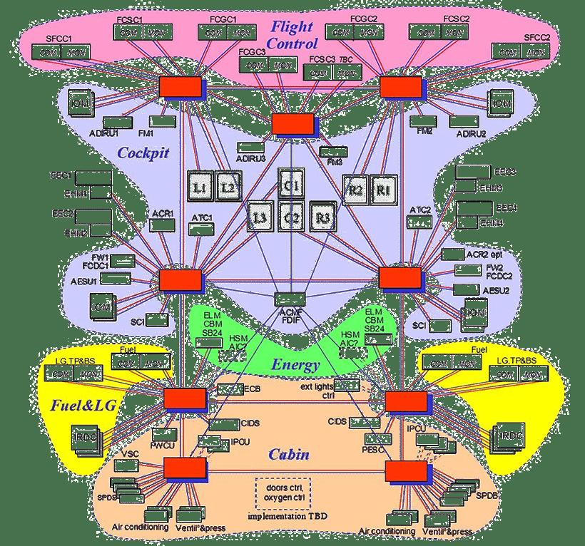 IMA—diagram