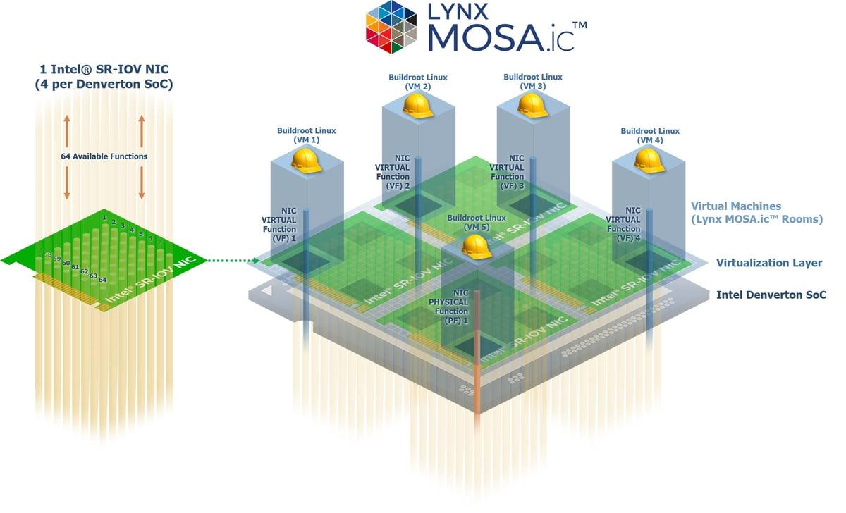 Intel® SR-IOV NICs + Lynx MOSA.ic™ jpg2