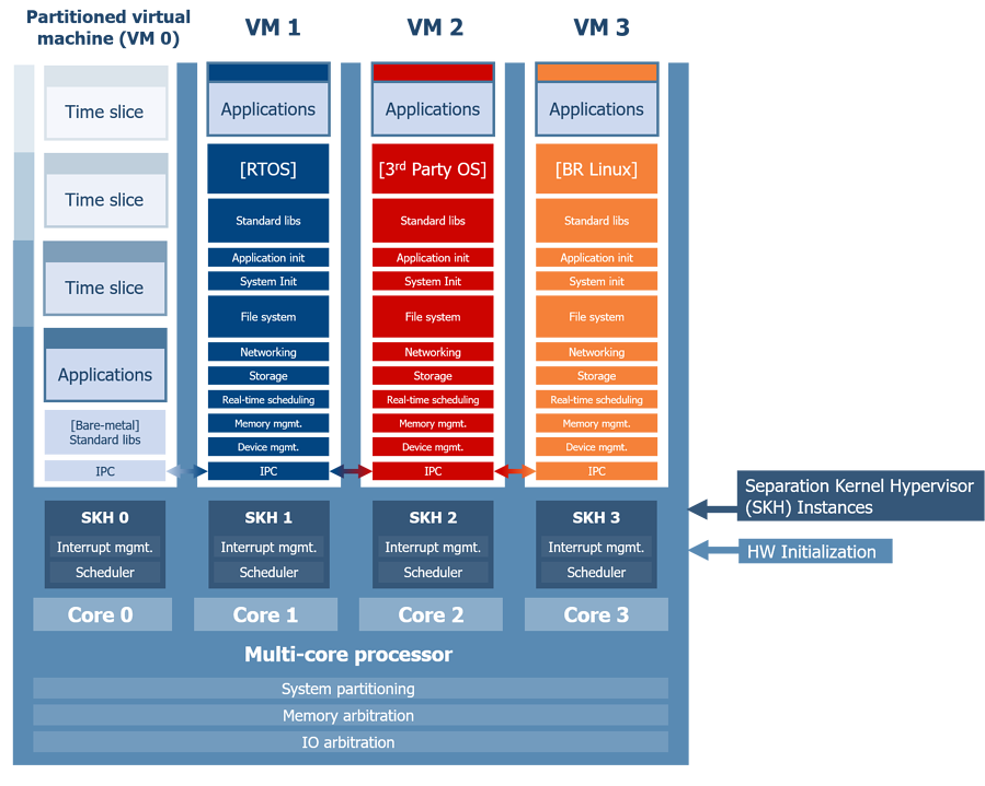 LYNX MOSAic™ Architecture