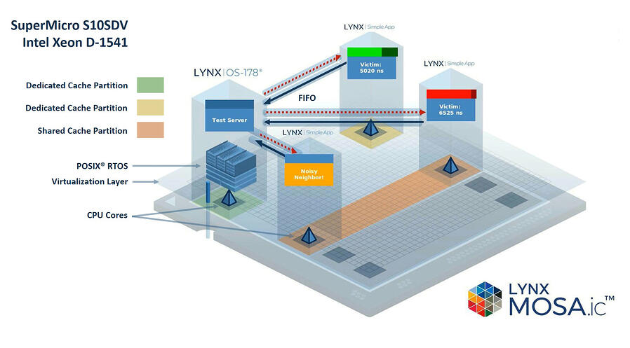 Lynx MOSAic™ Cache Partitioning Technology (CAT) Demo v02