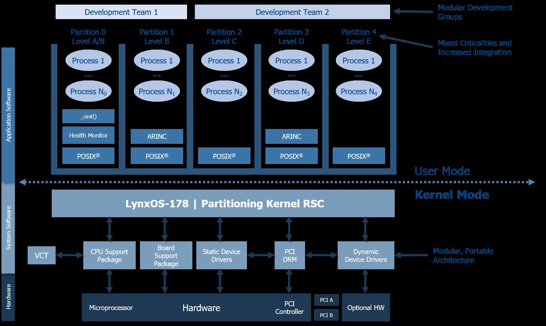 LynxOS-178 Architecture v01