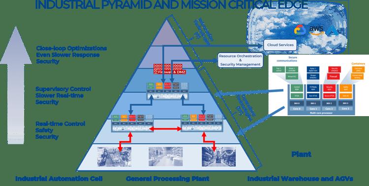 Mission critical Edge Diagram 02c