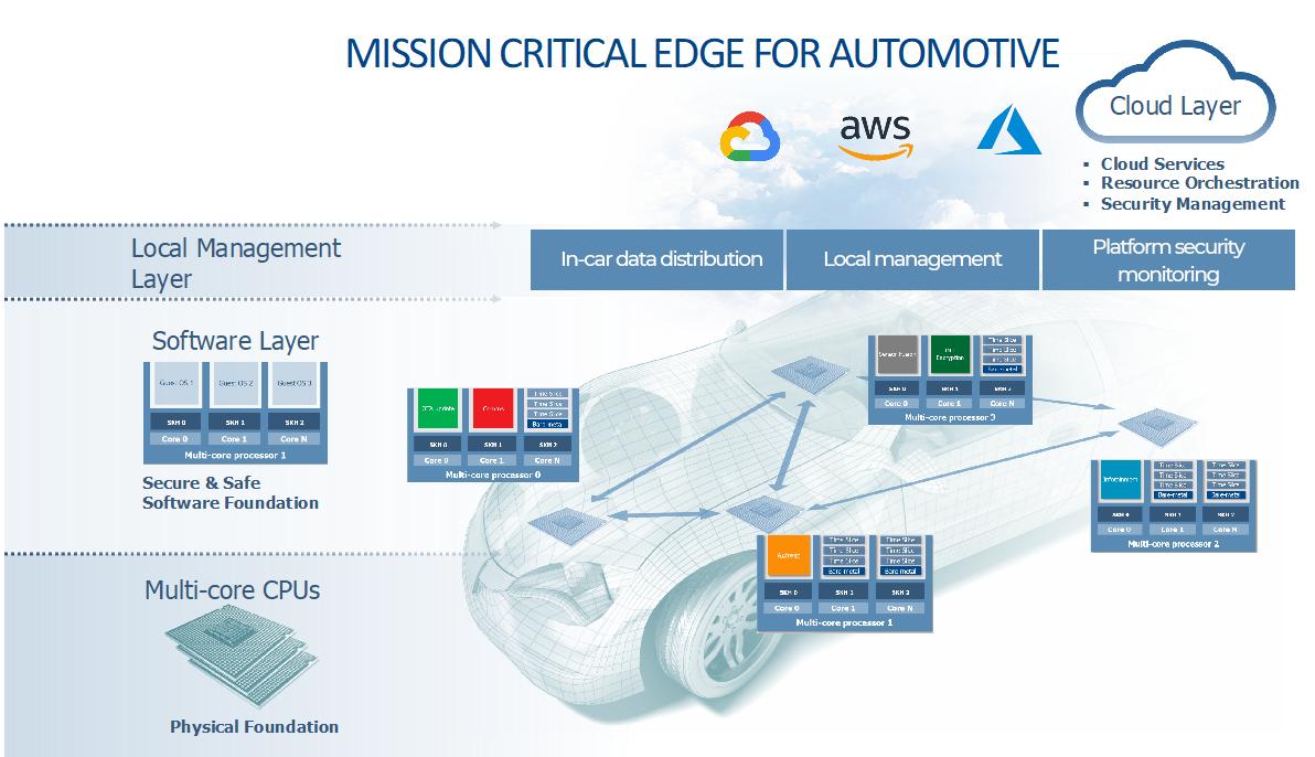 Mission critical Edge Diagram 03b