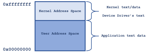 POSIX kernel user address space diagram 01