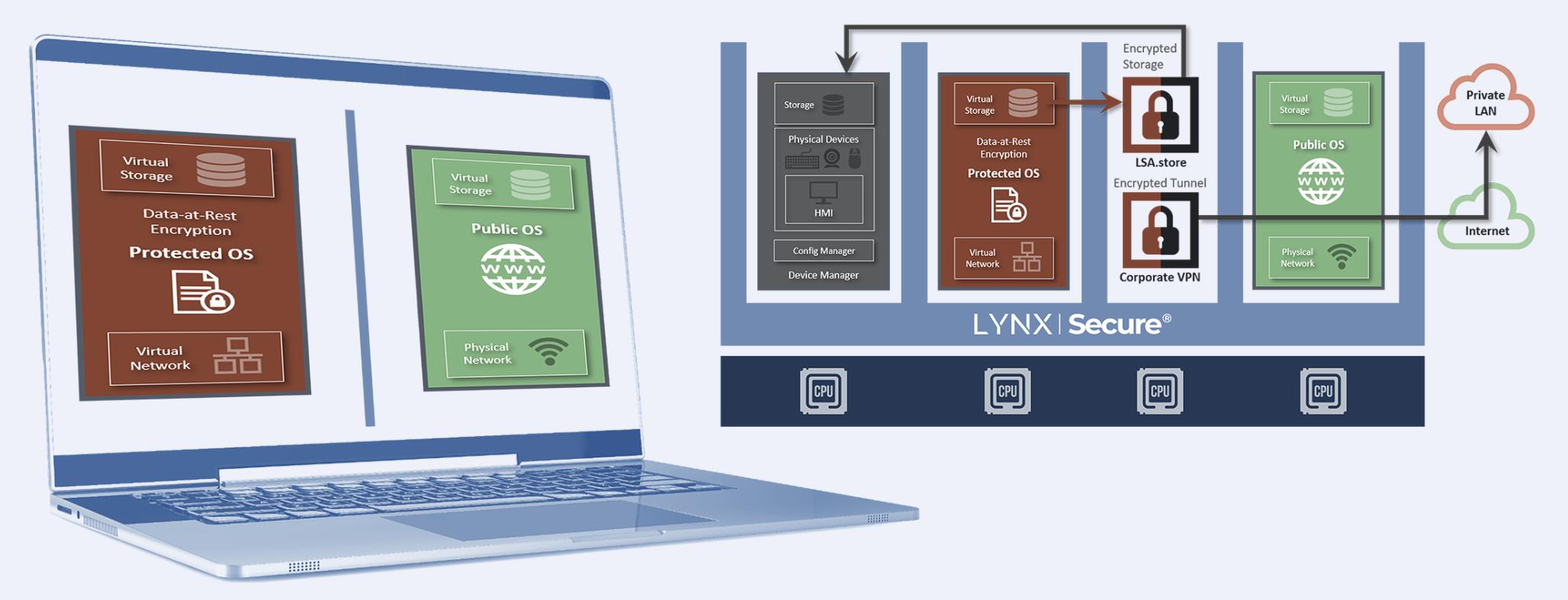 Secure Laptop LYNX