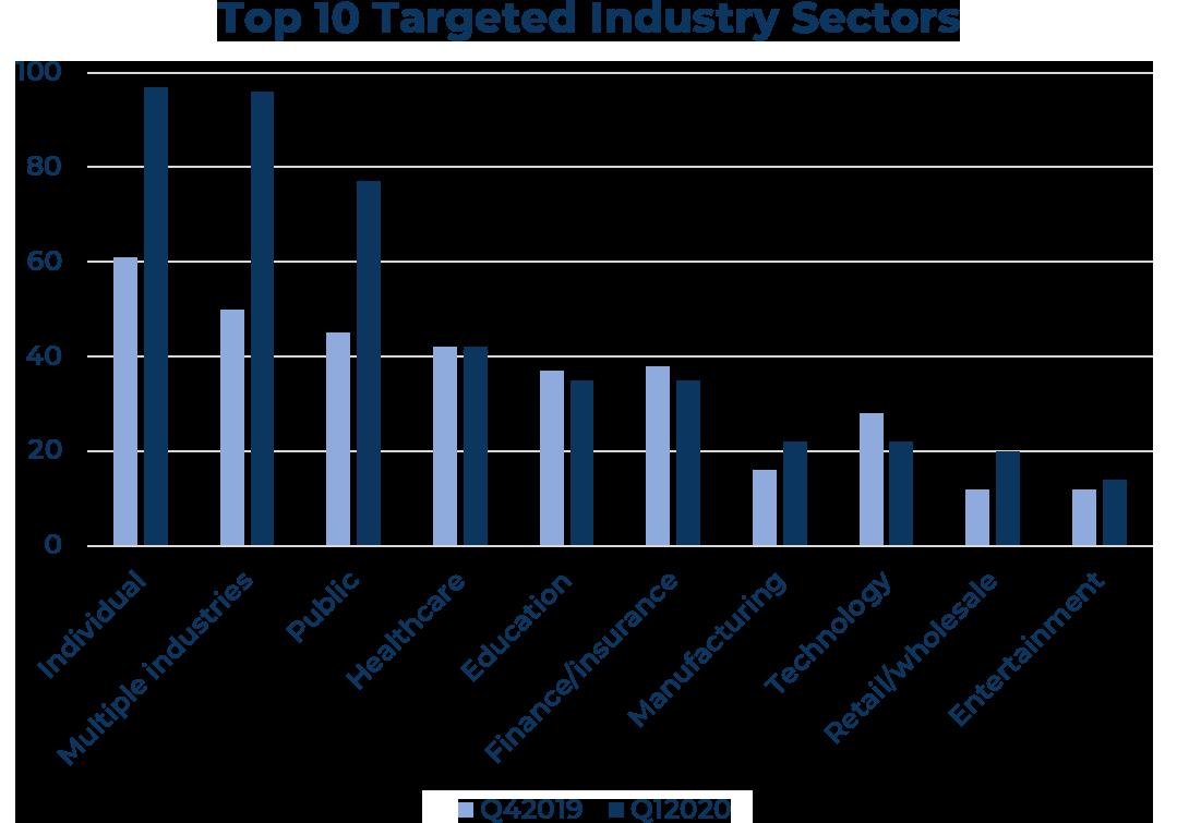 Top 10 targeted industries -003