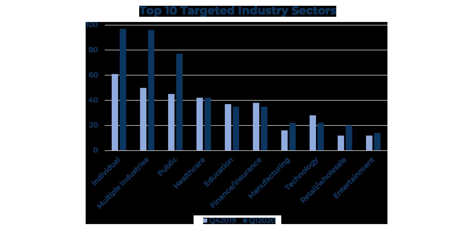 Top 10 targeted industries -004