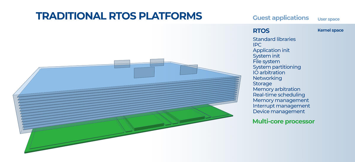 Traditional RTOS platforms