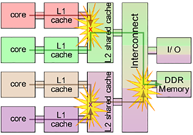 multicore sys architecture 02